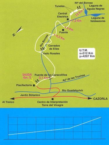 Ruta del río Borosa en Cazorla